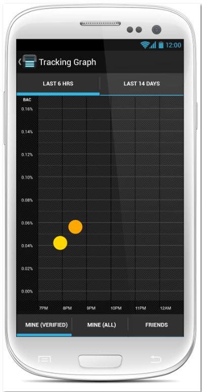BACtrack Mobile Breathalyzer Graph