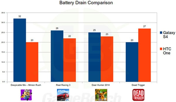 Battery Drain Tests