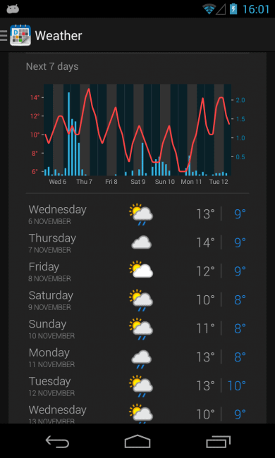 Dark - premium only - weather page -  graph next 7 days