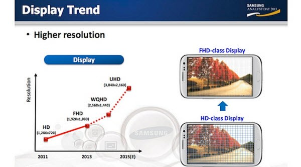 Display Trends