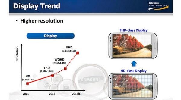 Display Trends