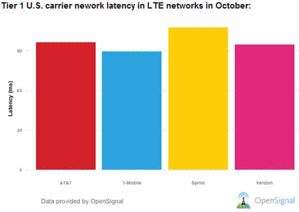 Oct 2013 Latency