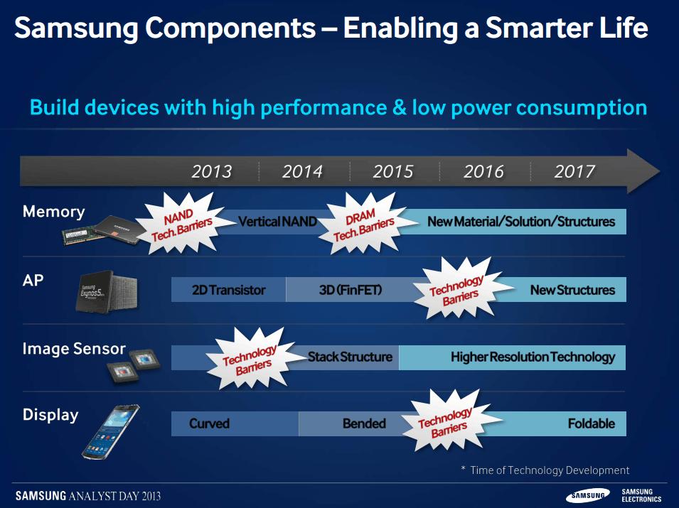 Samsung Roadmap