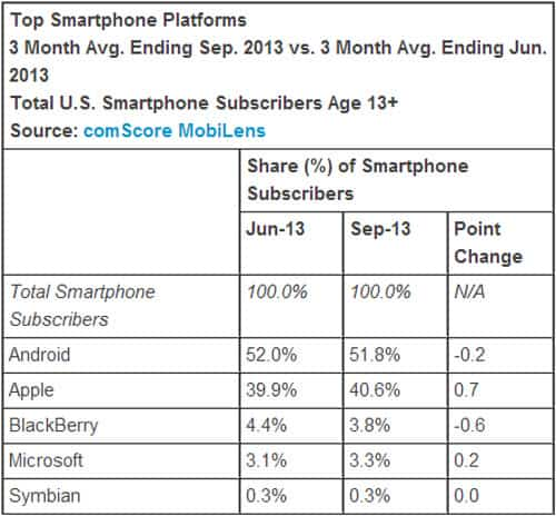 Top OS or Platforms