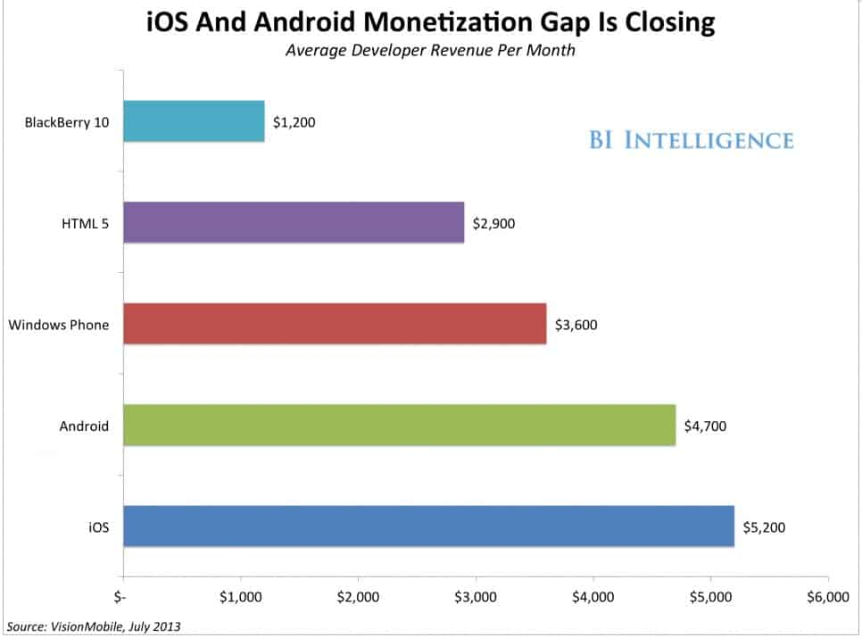 Android vs iOS revenue chart