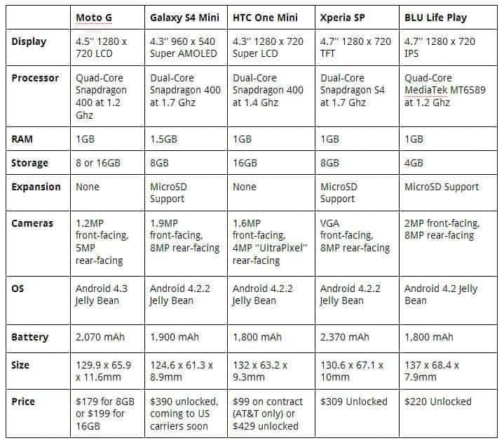 moto x comparison