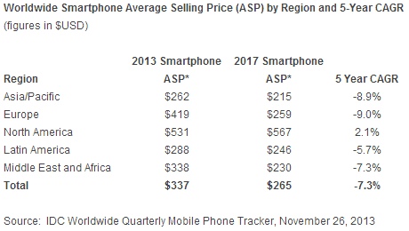 smartphone_average_selling_price