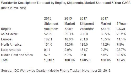 smartphone_shipments_estimate
