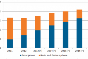 Smartphones Predicted to take 82% Market Share in 4 Years, With Android Remaining the Dominant OS
