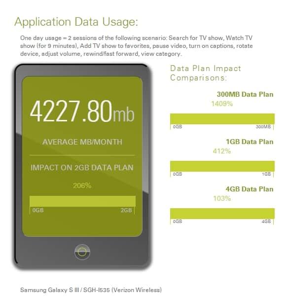 App Data Usage