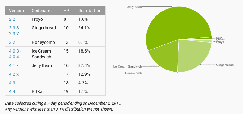 Dashboards___Android_Developers