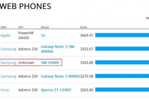 Samsung's SM-G900F Gets Benchmarked, Could it be the Galaxy S5?