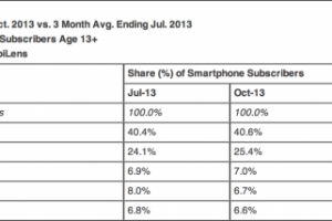Android Maintains Market Share at 52% in US; Apple Takes 40.4% of the Smartphone OEM Market Share