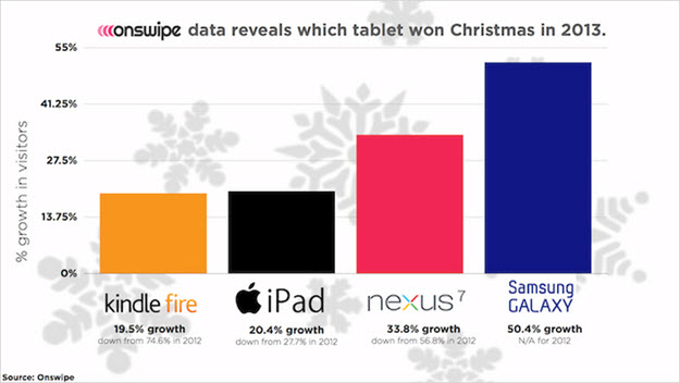 Tablet sales 2013 Christmas