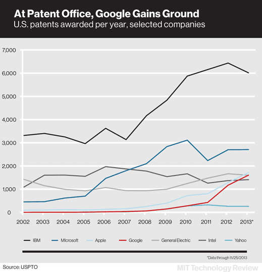 google.patents.chartx519