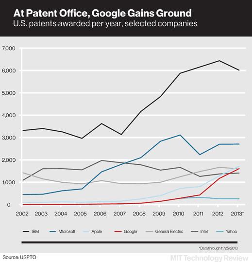 google.patents.chartx519