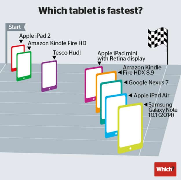 10.1 which tablet