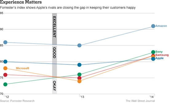 Customer-Experience-survey-2014-ah