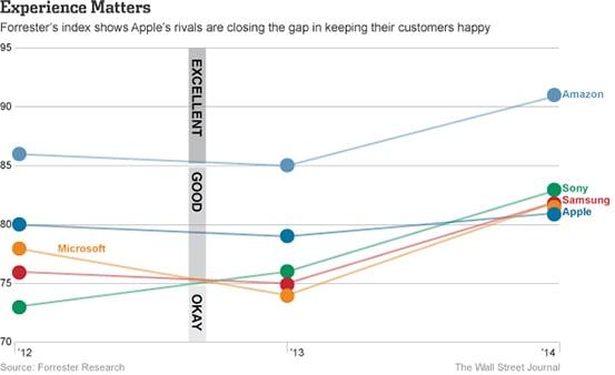 Customer-Experience-survey-2014-ah