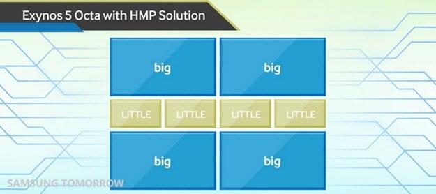 Exynos 5 Octa with HMP