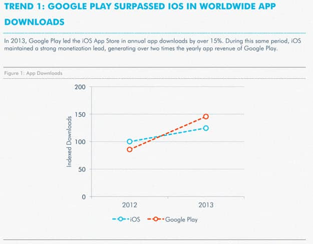 Google Play vs iOS Downloads