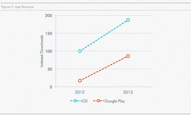Google Play vs iOS Money