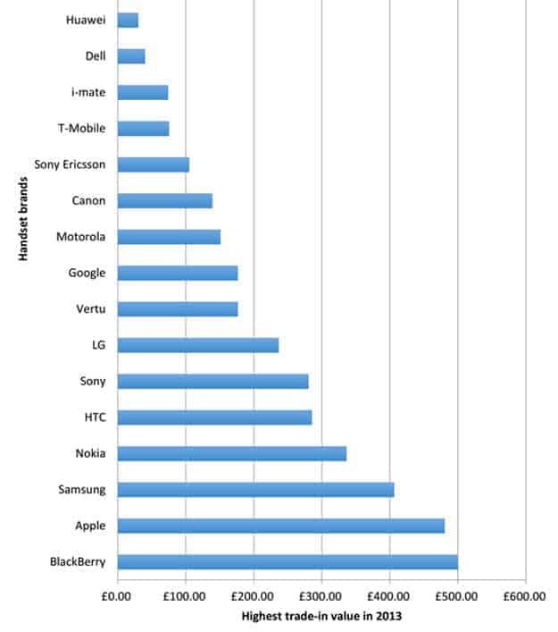 Highest Trade-n Value 2013
