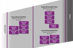 Imagination Unveils the New PowerVR Series6XE Entry-Level GPUs