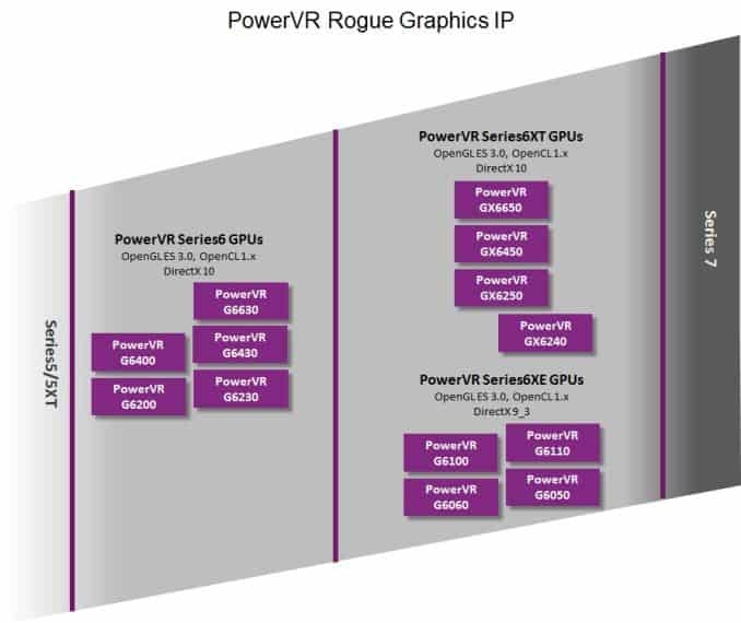 Imagination Technologies wraps cover off PowerVR Series6XE entry level GPUs
