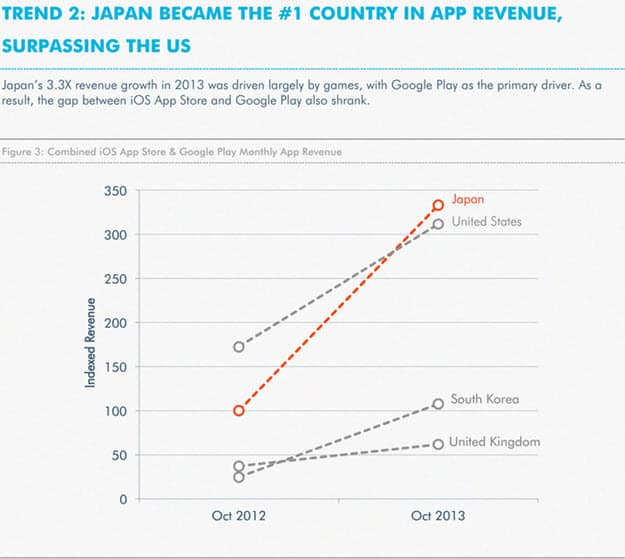 Japan Surpasses US in Revenue
