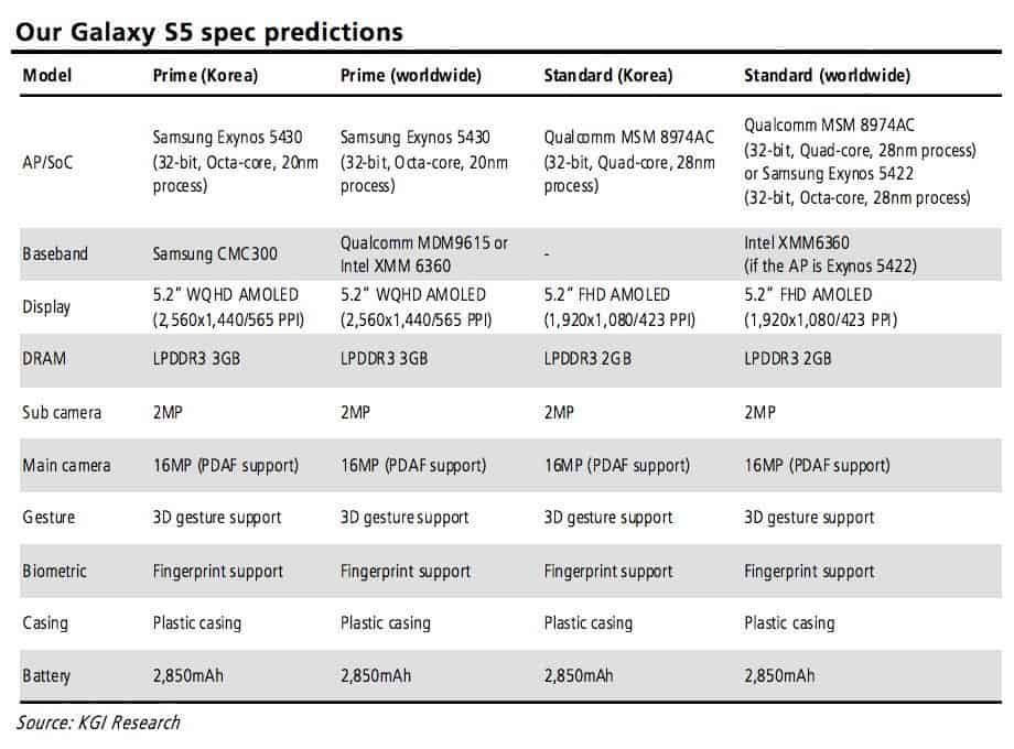 KGI Galaxy S5 Prediction