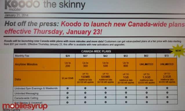 Koodo Pricing