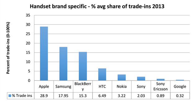 Top 10 Phone Trades 2013 Graph by Brand