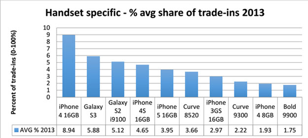Top 10 Phone Trades 2013 Graph