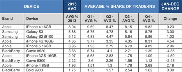 Top 10 Phone Trades 2013