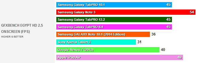 galaxy tabpro gfxbench