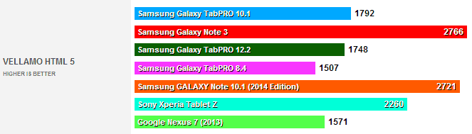 galaxy tabpro vellamo