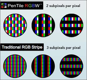rgb-v-rgbw-circle-chart