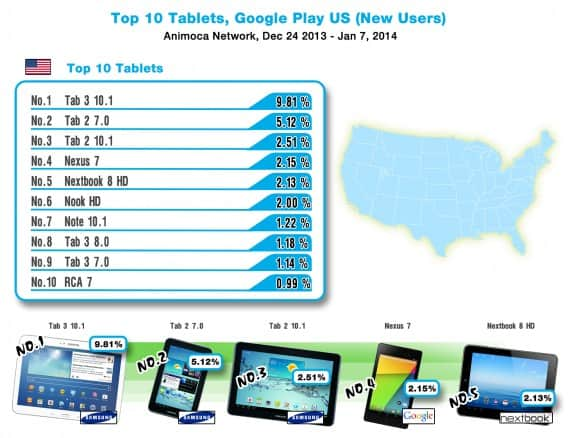top-tablet-device-usa-2014_JANver2-570x438