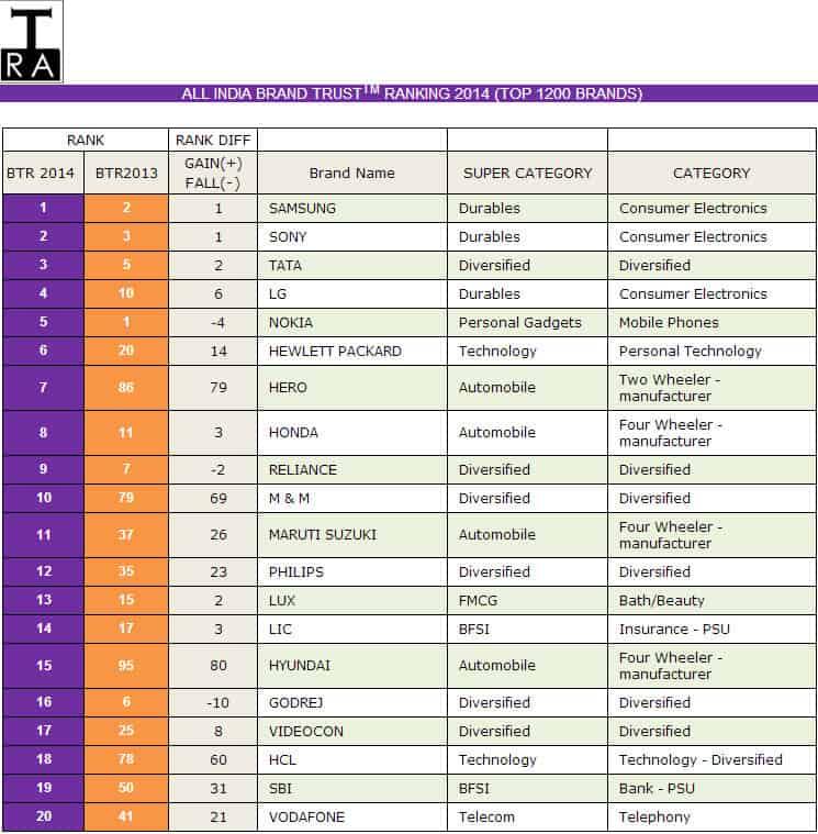 ALL-INDIA-BRAND-TRUST-Report-2014
