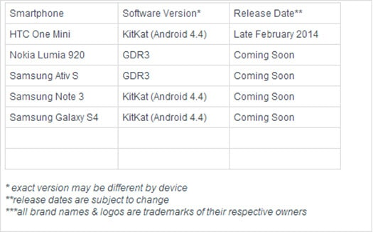 Android 4.4.2 Updates