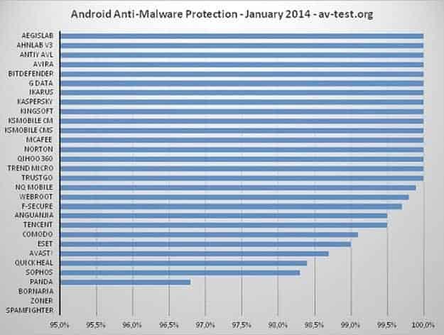 Anti-malware  chart