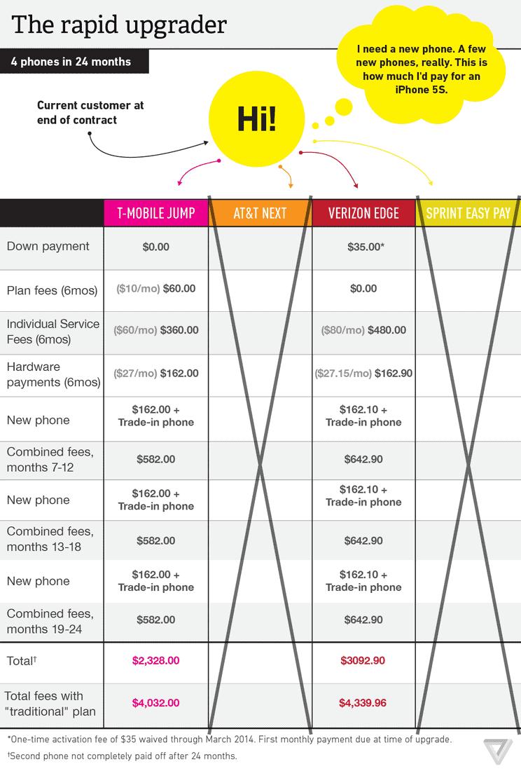Verge_Upgrade_Plan_Comparison_2014_2