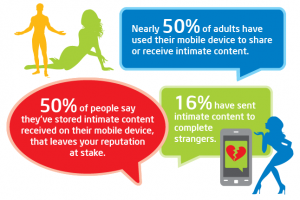 AH Tech Talk: Nearly Half Of All U.S. Adults Use Smartphones For Sexting