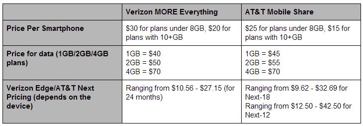 verizon-more-everything-chart