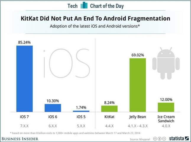 Mixpanel - Android fragmentation