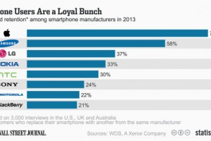 Brand Loyalty Rates Highest Among Samsung Users, Lowest for Motorola and Sony