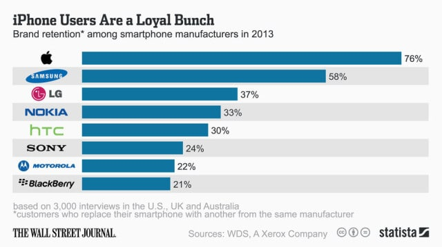 WSJ Loyalty Survey 2013