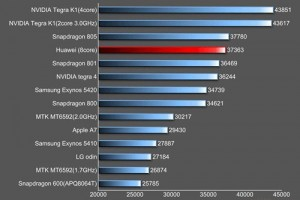 Huawei's Newest Octa-Core Kirin 920 CPU Beats Snapdragon 801 in Benchmarks