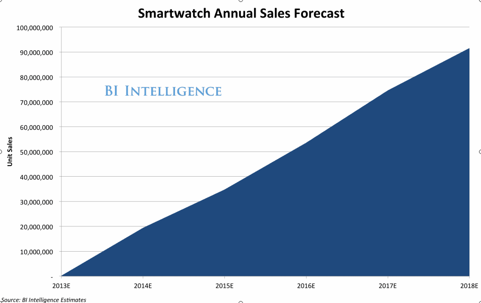Global Smartwatch Sales Set To Explode   Business Insider